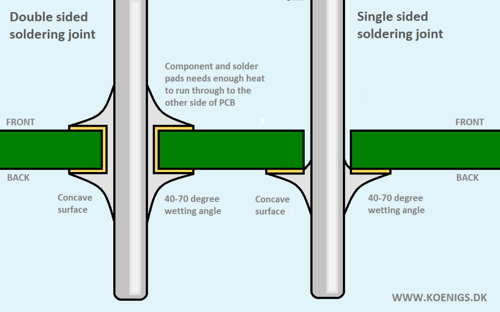Single and double sided soldering joints